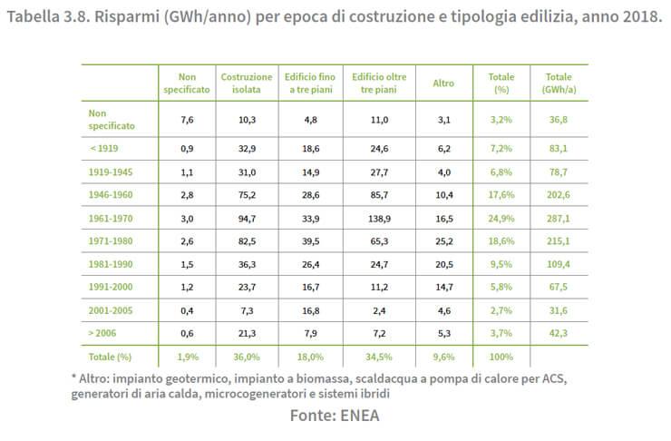 tabella3.8-risparmi-anno-costruzione-casa-enea